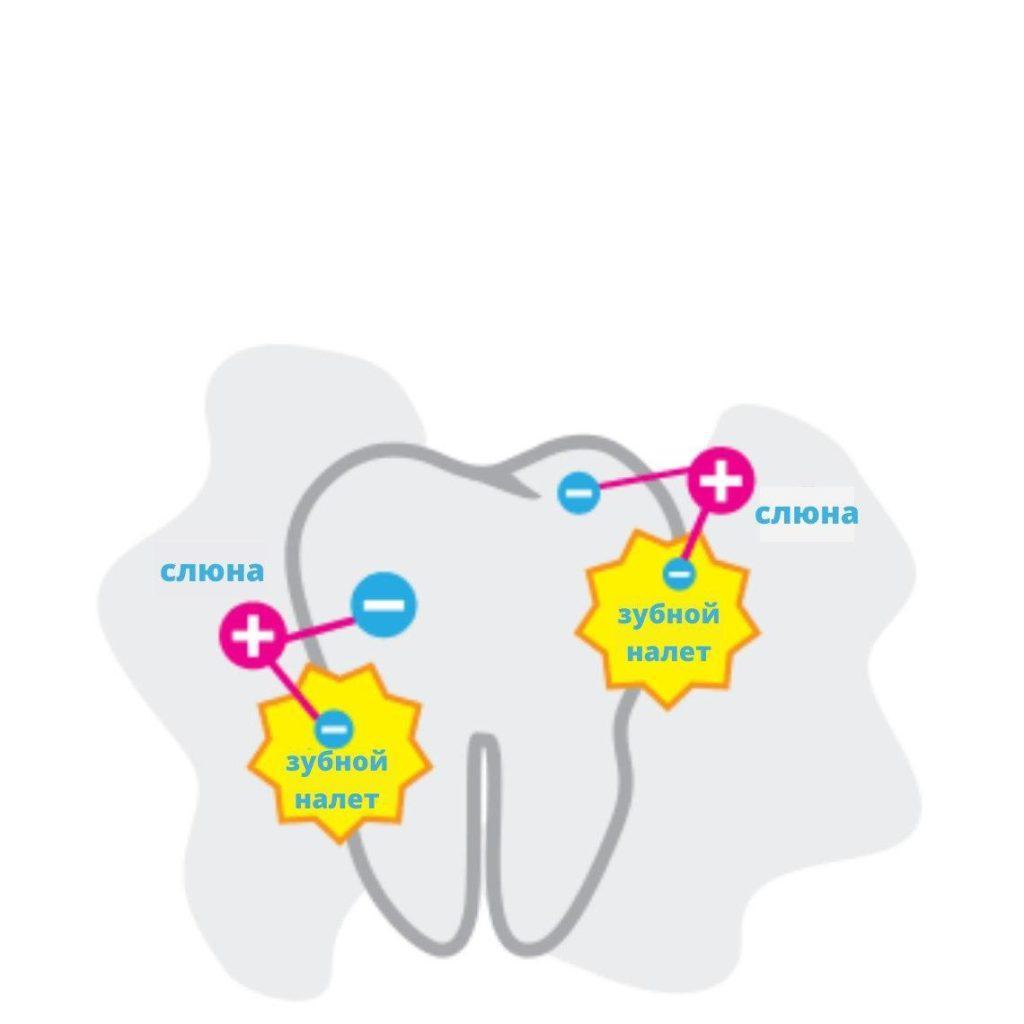 Ионные зубные щетки: принципы работы, как выбрать, преимущества и лечебный эффект