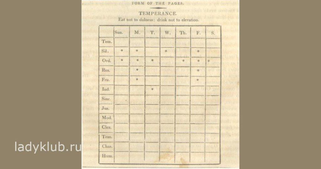 Оригинальный вариант Таблицы Добродетелей Бенджамина Франклина